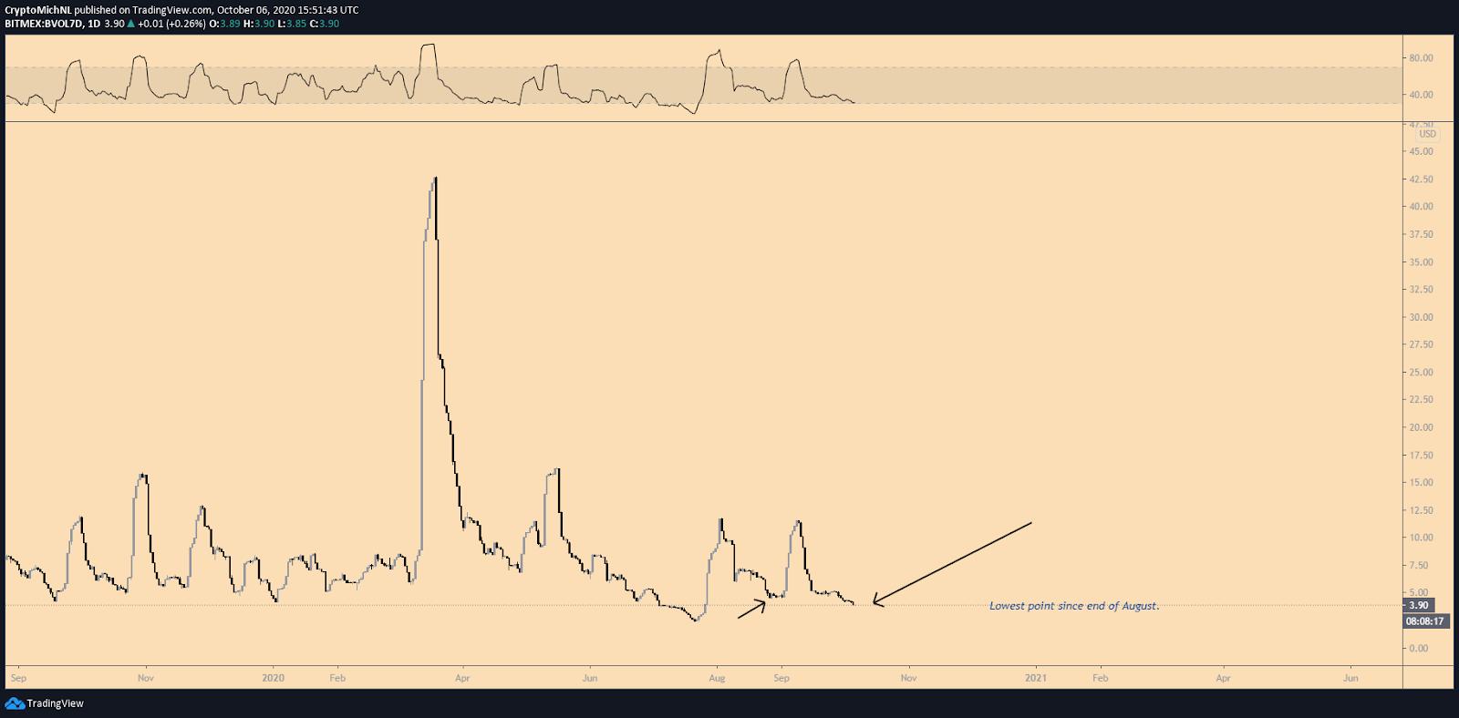 Bitcoin 7 day volatility index